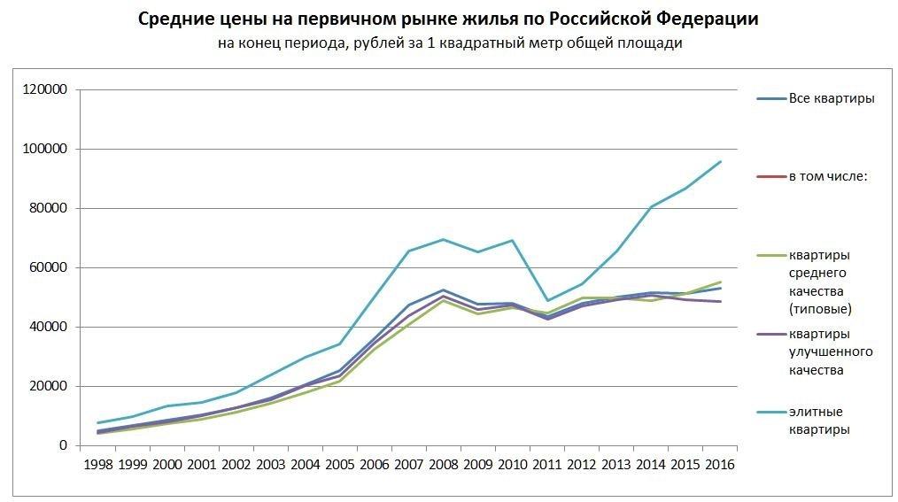 Рост цен в СПб за 1 полугодие на вторичном рынке
