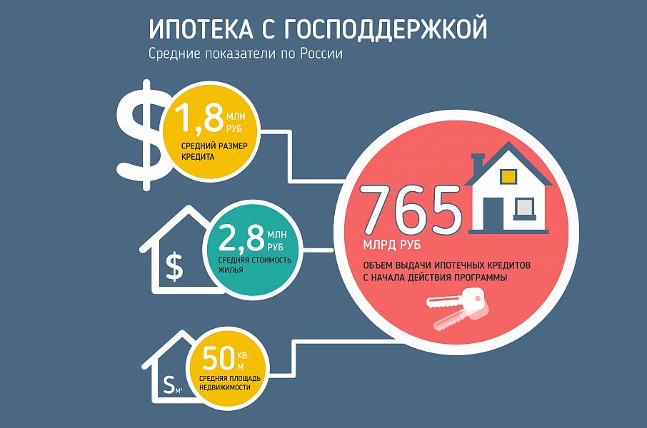 Рост цен на первичном рынке в Санкт-Петербурге в первом полугодии 2021 года